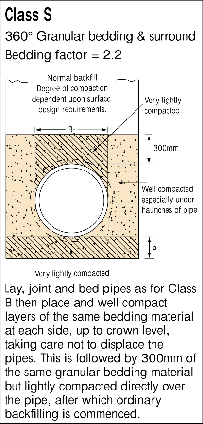 Pipe Bedding Material Cost Calculator | BPDA