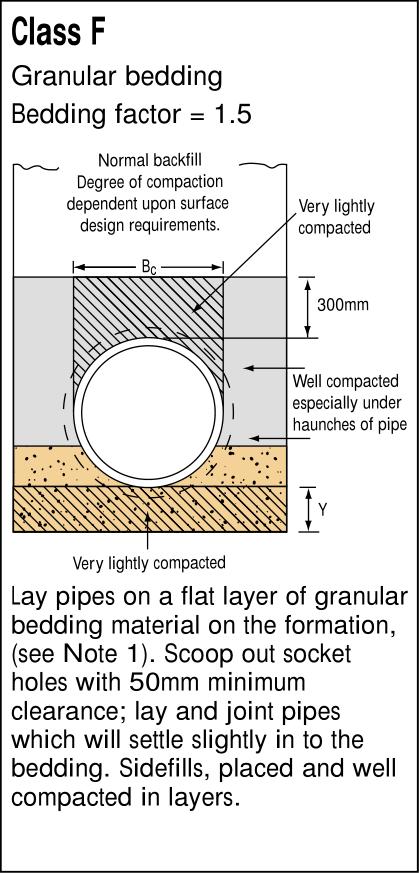 Pipe Bedding Material Cost Calculator | BPDA