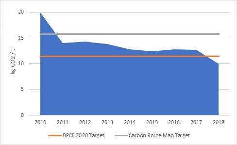 Precast concrete sector hits 2020 carbon targets early